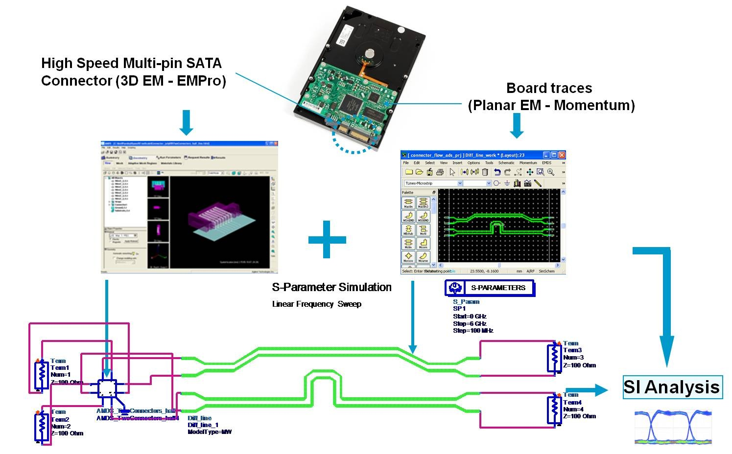 Confluence Mobile Keysight Knowledge Center Sata Power Schematic Figure 5 3d And Planer Em Results Are Combined In An Ads Signal Integrity Analysis